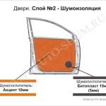 Виброизоляция и шумоизоляция двери