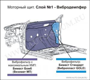 Виброизоляция моторного щита
