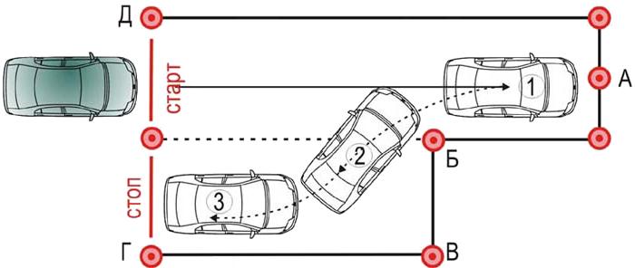 Как научиться водить машину схема