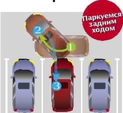 Решение проблем парковки задним ходом