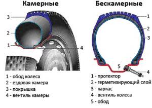 Отличие бескамерной шины от камерной
