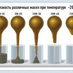 О вязкости масел BMW