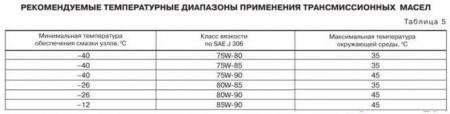Рекомендуемые температуры