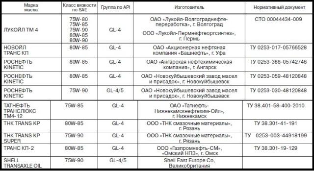 Таблица масел