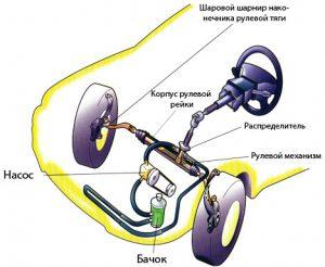 Устройство гидравлической системы