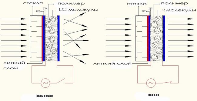 Схема элустройство ектрохромной тонировки