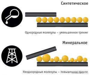 Состав минерального и синтетического масел