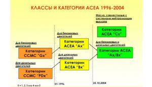 Классы ACEA