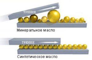 Наглядное отличие минералки от синтетики
