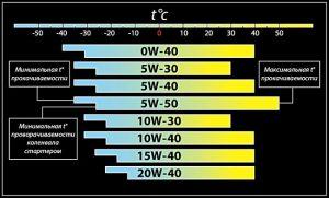 Таблица температур