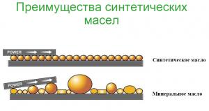 Структура синтетики и минералки