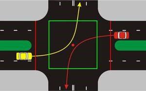 Траектории для левого поворота