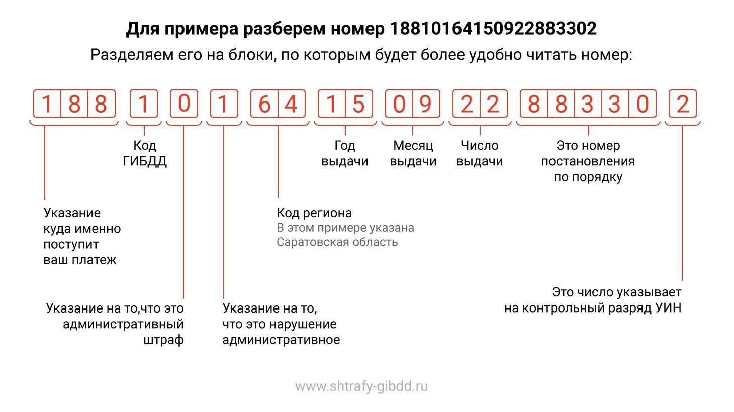 Как расшифровать номер постановления о штрафе гибдд по номеру постановления